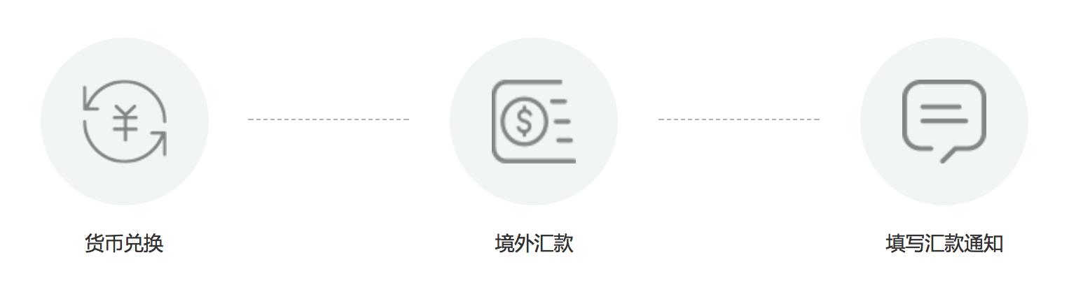 老虎证券开户指南:终生8折+送4股美团+免费美国银行卡